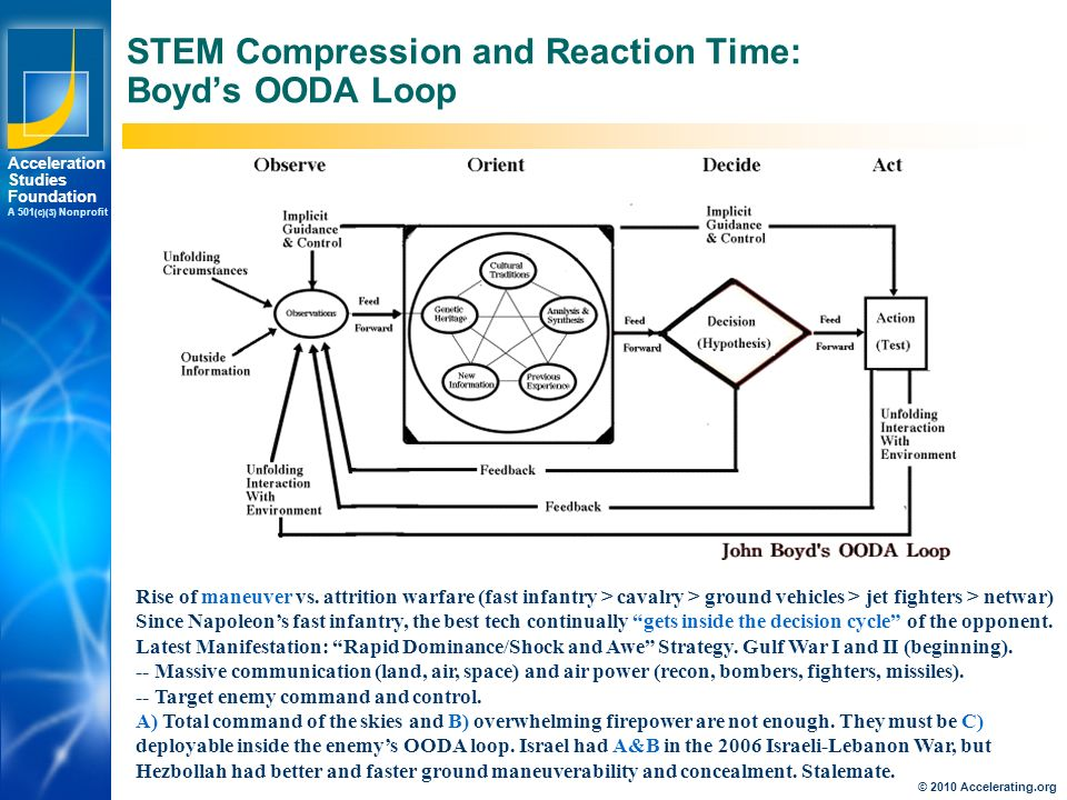 Los Angeles New York Palo Alto Acceleration Studies Foundation A 501 (c)(3) Nonprofit STEM Compression and Reaction Time: Boyd's OODA Loop Rise of maneuver vs.