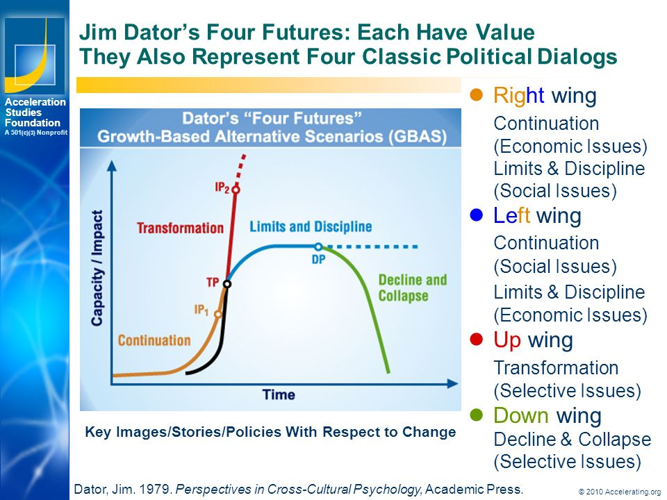 Los Angeles New York Palo Alto Acceleration Studies Foundation A 501 (c)(3) Nonprofit Jim Dator's Four Futures: Each Have Value They Also Represent Four Classic Political Dialogs Dator, Jim.