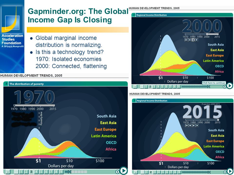 Los Angeles New York Palo Alto Acceleration Studies Foundation A 501 (c)(3) Nonprofit © 2007 Accelerating.org Gapminder.org: The Global Income Gap Is Closing Global marginal income distribution is normalizing.