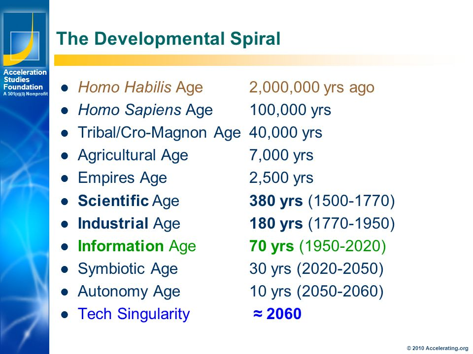 Los Angeles New York Palo Alto Acceleration Studies Foundation A 501 (c)(3) Nonprofit The Developmental Spiral Homo Habilis Age2,000,000 yrs ago Homo Sapiens Age 100,000 yrs Tribal/Cro-Magnon Age40,000 yrs Agricultural Age7,000 yrs Empires Age2,500 yrs Scientific Age 380 yrs ( ) Industrial Age180 yrs ( ) Information Age70 yrs ( ) Symbiotic Age30 yrs ( ) Autonomy Age10 yrs ( ) Tech Singularity ≈ 2060 © 2010 Accelerating.org