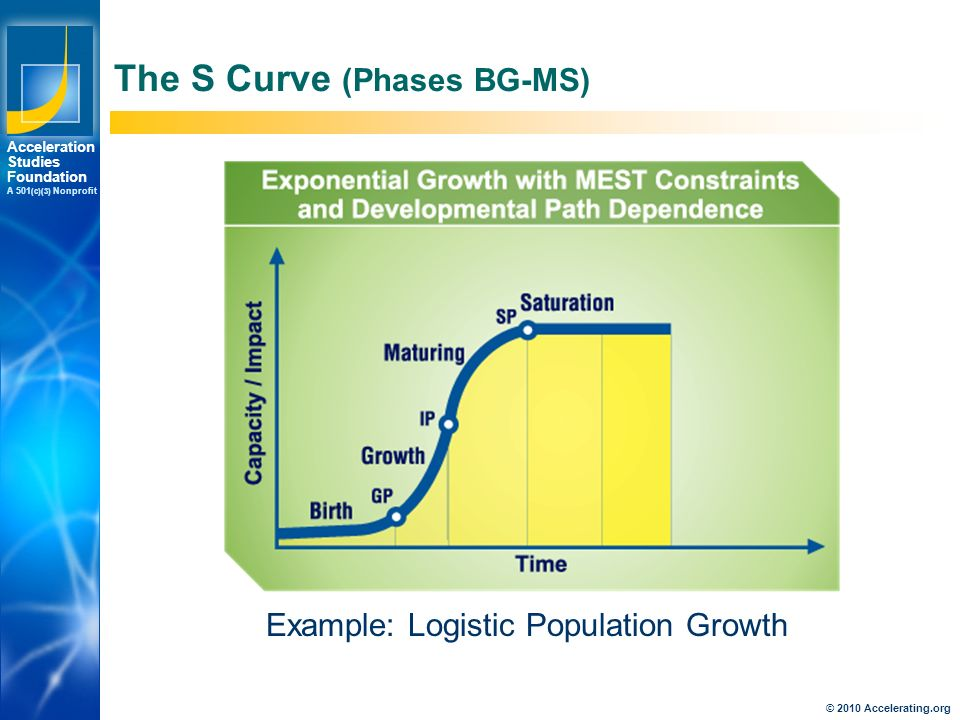 Los Angeles New York Palo Alto Acceleration Studies Foundation A 501 (c)(3) Nonprofit The S Curve (Phases BG-MS) Example: Logistic Population Growth © 2010 Accelerating.org