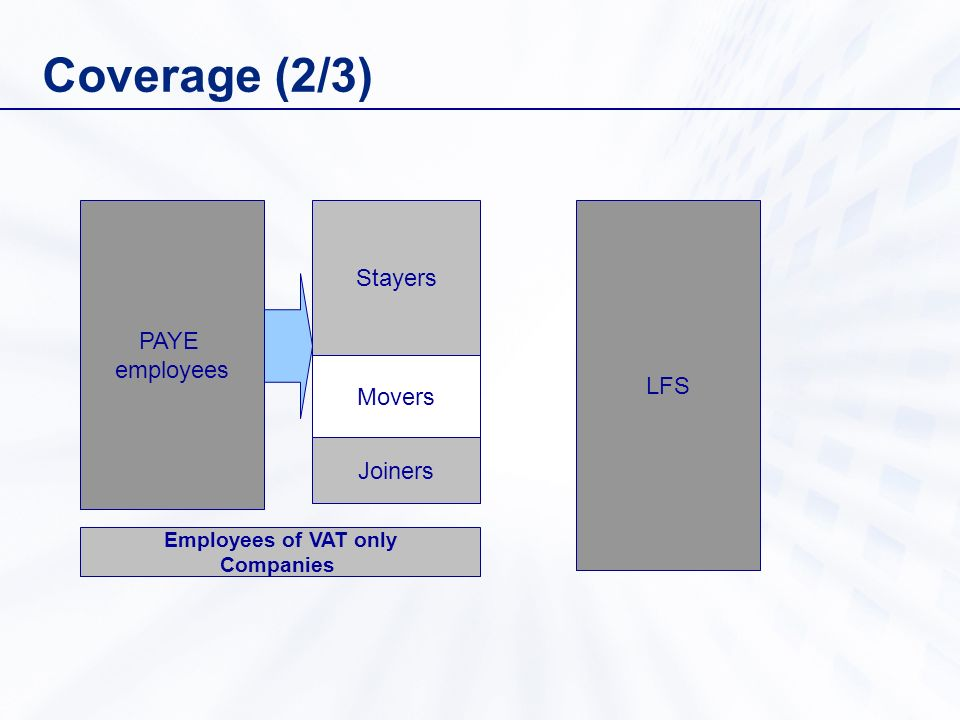 Coverage (2/3) PAYE employees Movers Joiners Stayers Employees of VAT only Companies LFS