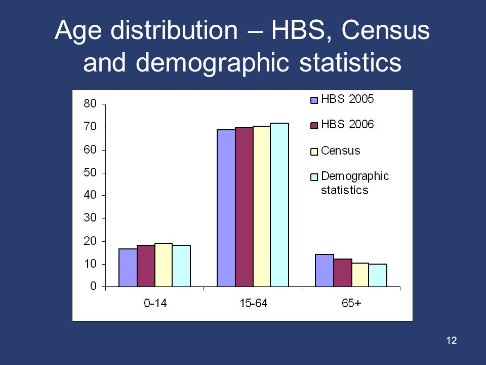 12 Age distribution – HBS, Census and demographic statistics