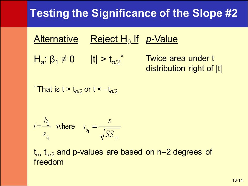 13-14 Testing the Significance of the Slope #2 AlternativeReject H 0 Ifp-Value H a : β 1 ≠ 0|t| > t α/2 * Twice area under t distribution right of |t| * That is t > t α/2 or t < –t α/2 t , t  /2 and p-values are based on n–2 degrees of freedom