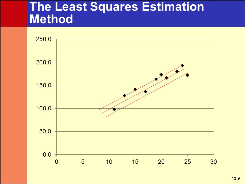 13-9 The Least Squares Estimation Method
