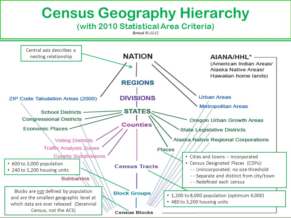 US Census Bureau Censusgov Data Immersion From A Novice To