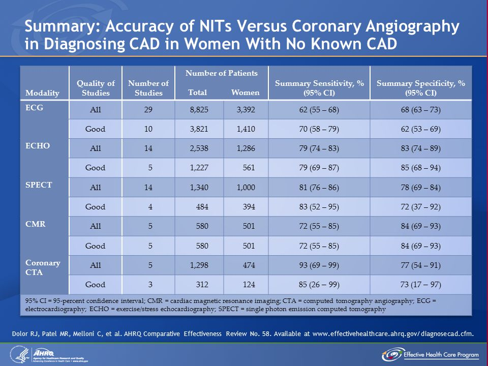 Summary: Accuracy of NITs Versus Coronary Angiography in Diagnosing CAD in Women With No Known CAD Dolor RJ, Patel MR, Melloni C, et al.
