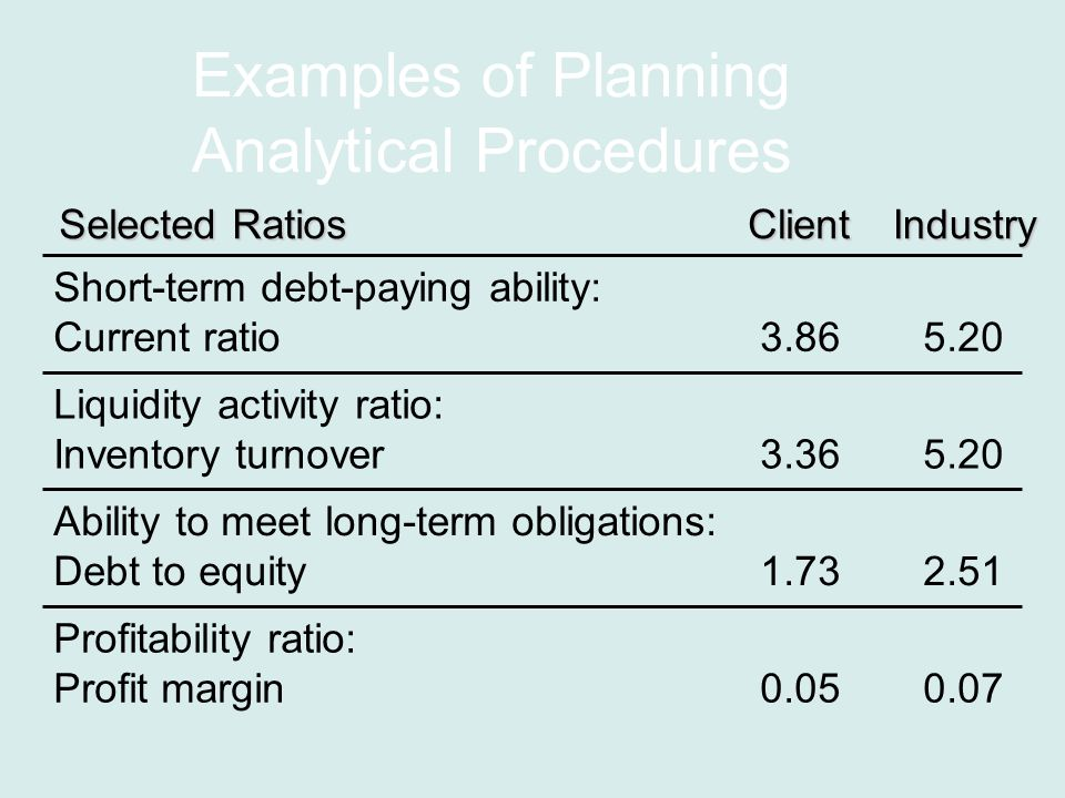 Examples of Planning Analytical Procedures Liquidity activity ratio: Inventory turnover Ability to meet long-term obligations: Debt to equity Profitability ratio: Profit margin Short-term debt-paying ability: Current ratio ClientIndustry Selected Ratios
