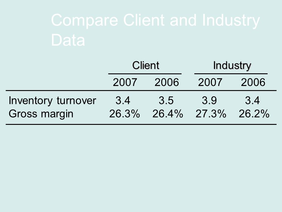 Compare Client and Industry Data Inventory turnover Gross margin26.3%26.4%27.3%26.2% ClientIndustry