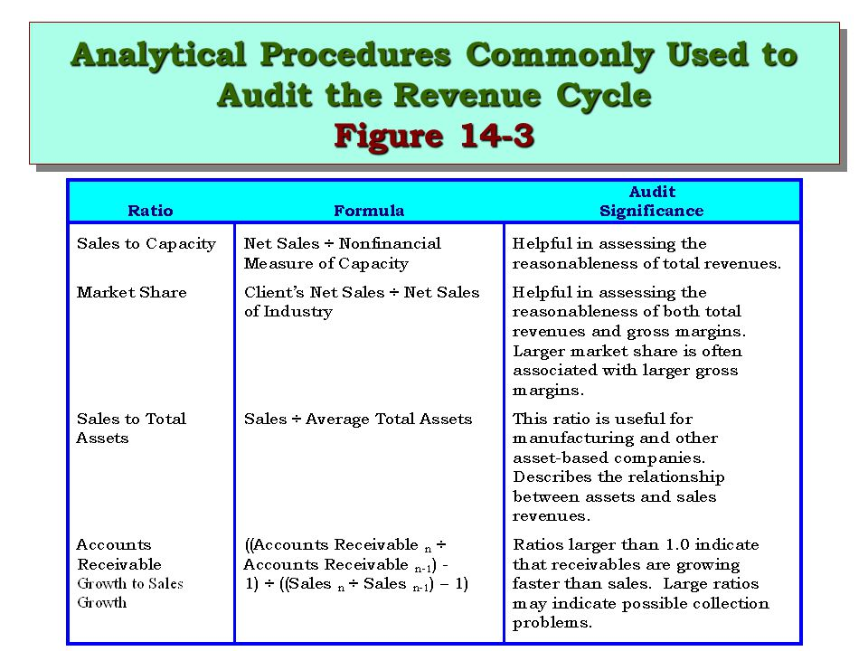 Analytical Procedures Commonly Used to Audit the Revenue Cycle Figure 14-3
