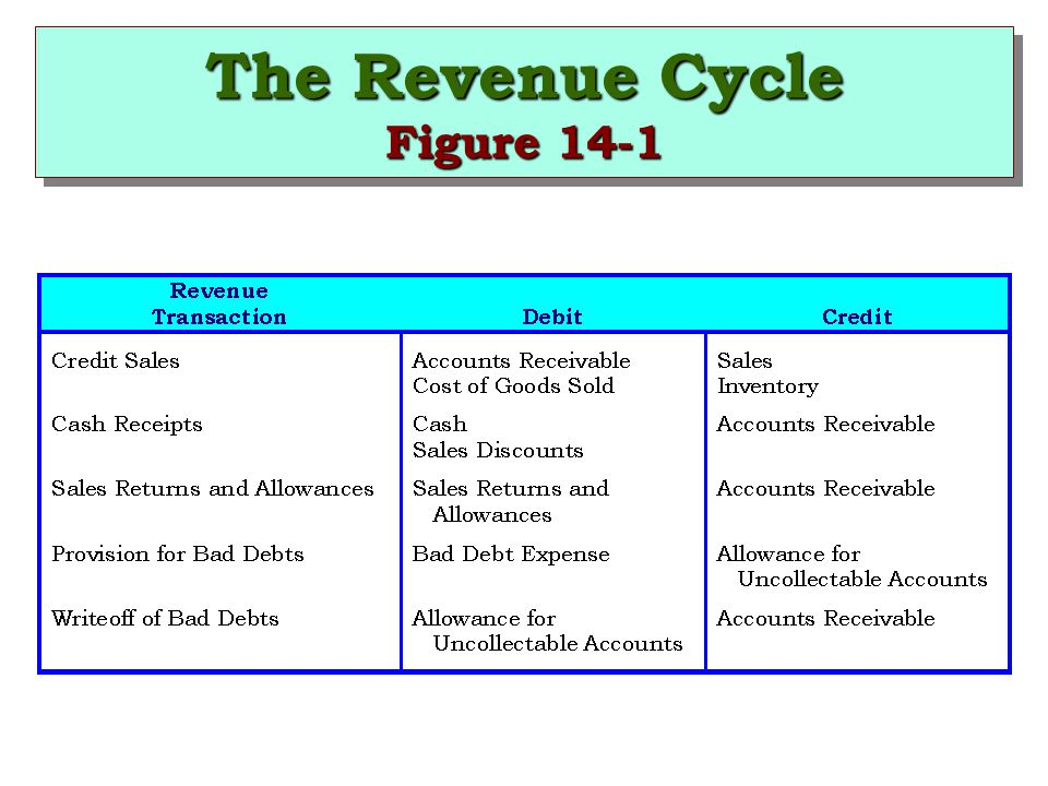 The Revenue Cycle Figure 14-1