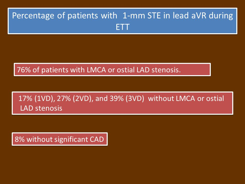 Percentage of patients with 1-mm STE in lead aVR during ETT 17% (1VD), 27% (2VD), and 39% (3VD) without LMCA or ostial LAD stenosis 17% (1VD), 27% (2VD), and 39% (3VD) without LMCA or ostial LAD stenosis 8% without significant CAD 76% of patients with LMCA or ostial LAD stenosis.