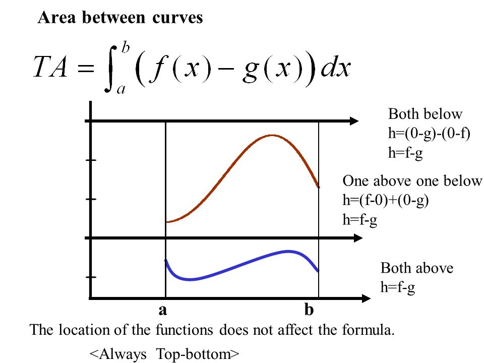 Area between curves The location of the functions does not affect the formula.