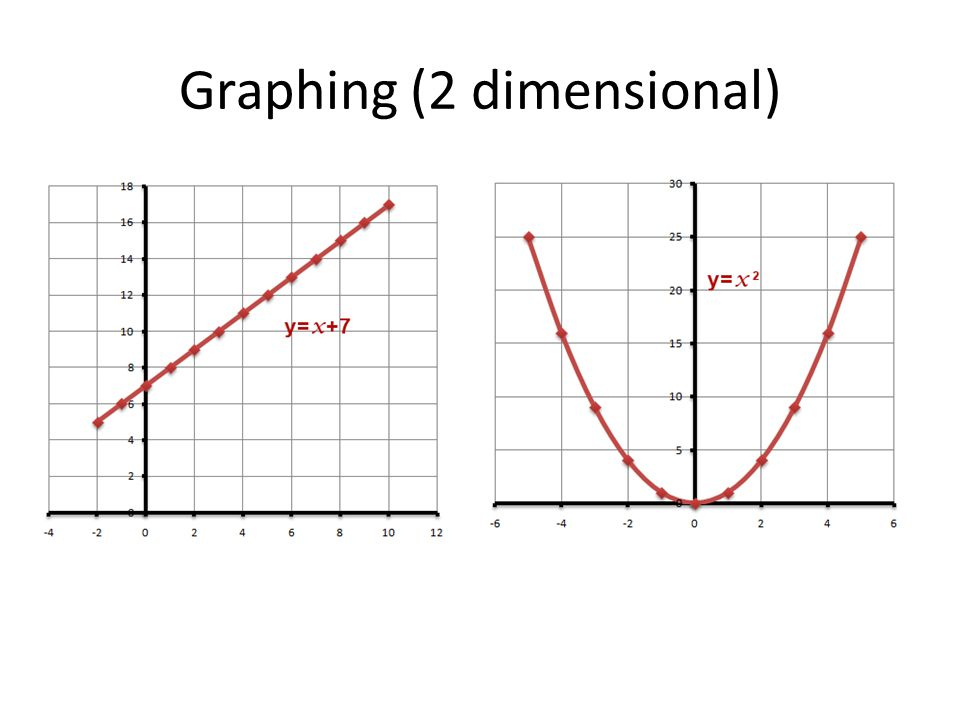 Graphing (2 dimensional)