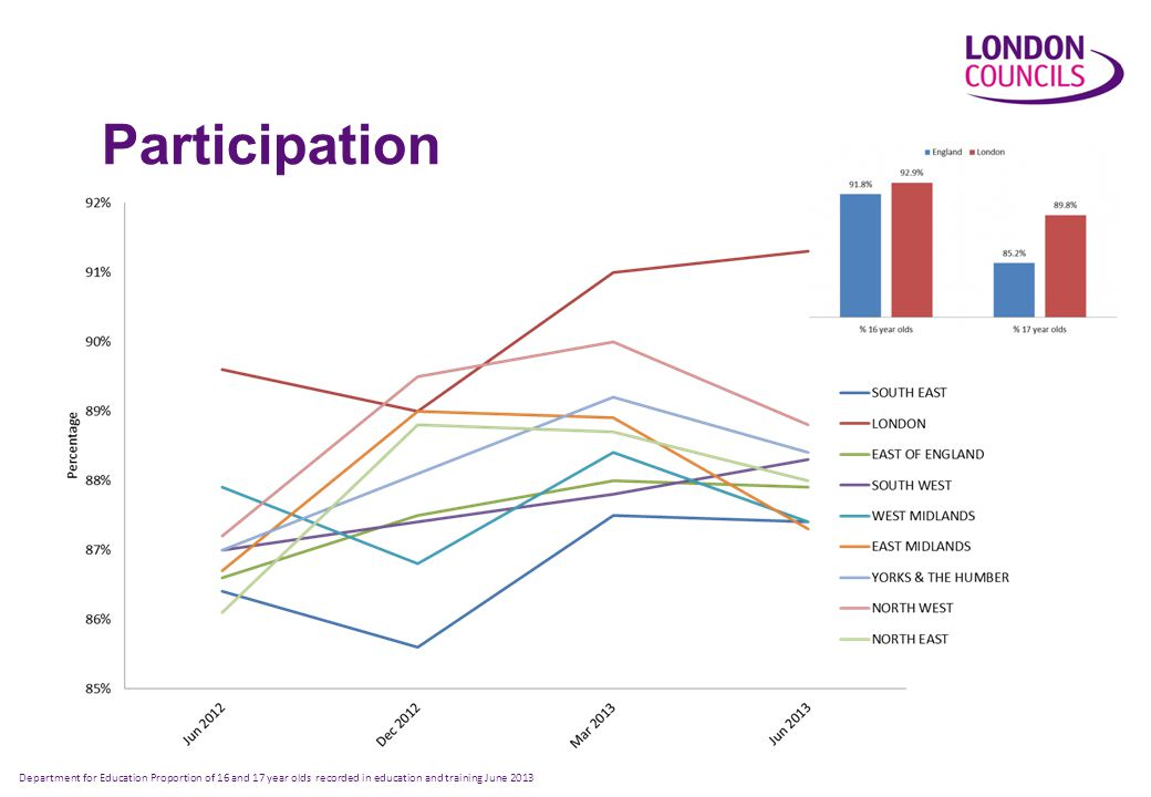 Participation Department for Education Proportion of 16 and 17 year olds recorded in education and training June 2013