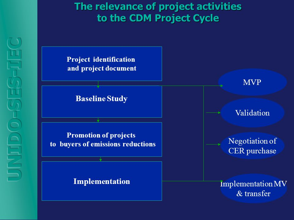 The relevance of project activities to the CDM Project Cycle Project identification and project document Baseline Study Promotion of projects to buyers of emissions reductions Implementation MVP Validation Negotiation of CER purchase Implementation MV & transfer