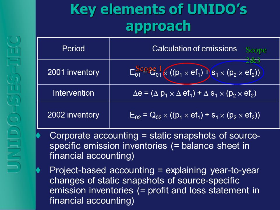 Key elements of UNIDO's approach  Corporate accounting = static snapshots of source- specific emission inventories (= balance sheet in financial accounting)  Project-based accounting = explaining year-to-year changes of static snapshots of source-specific emission inventories (= profit and loss statement in financial accounting) PeriodCalculation of emissions 2001 inventory E 01 = Q 01  ((p 1  ef 1 ) + s 1  (p 2  ef 2 )) Intervention  e = (  p 1   ef 1 ) +  s 1  (p 2  ef 2 ) 2002 inventory E 02 = Q 02  ((p 1  ef 1 ) + s 1  (p 2  ef 2 )) Scope 1 Scope 2&3