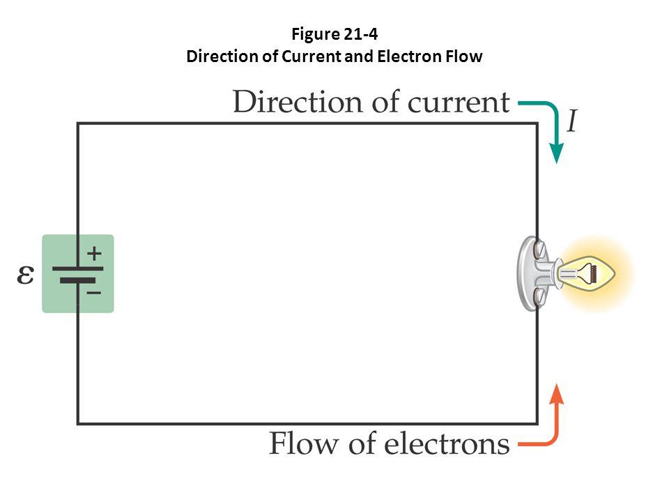 Figure 21-4 Direction of Current and Electron Flow
