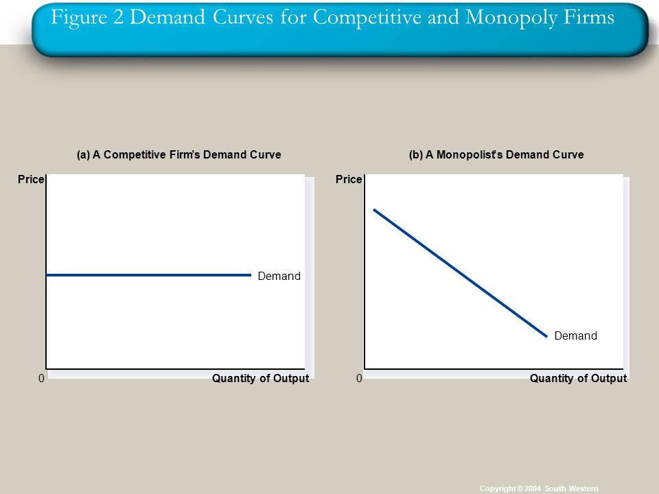Figure 2 Demand Curves for Competitive and Monopoly Firms Copyright © 2004 South-Western Quantity of Output Demand (a) A Competitive Firm's Demand Curve(b) A Monopolist's Demand Curve 0 Price Quantity of Output 0 Price Demand