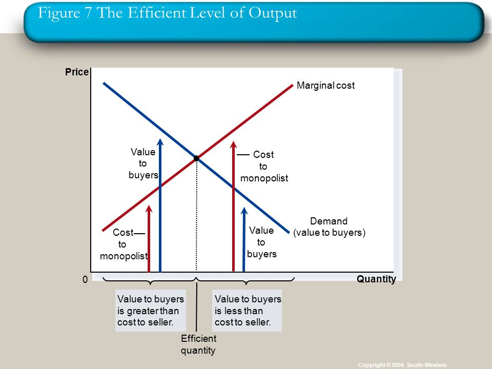 Figure 7 The Efficient Level of Output Copyright © 2004 South-Western Quantity 0 Price Demand (value to buyers) Marginal cost Value to buyers is greater than cost to seller.