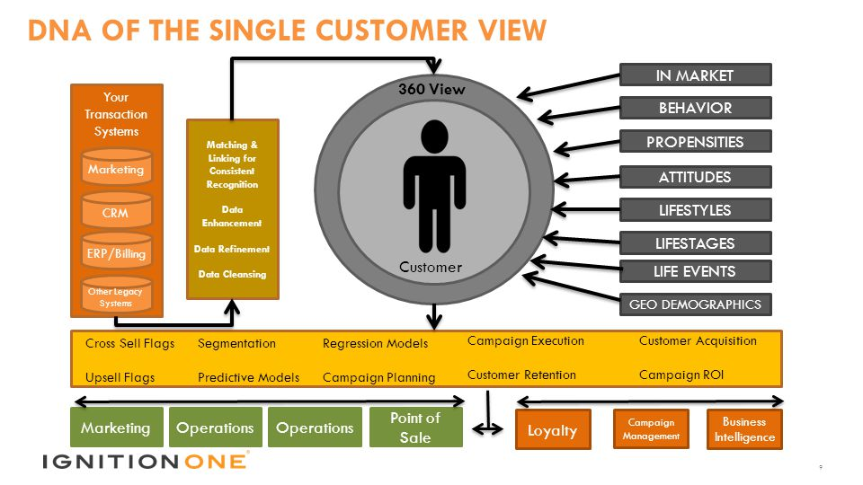 1 MARKETING TECHNOLOGY  SIMPLIFIED  1 THIS TIME IT'S PERSONAL