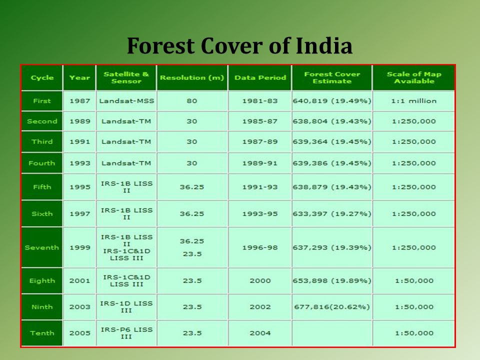 Forest Cover of India