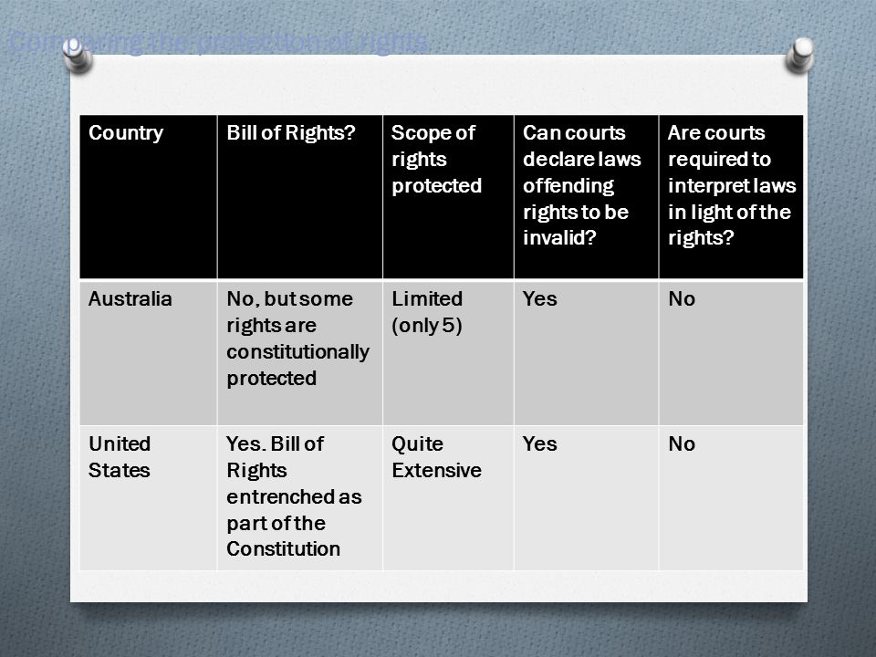 Comparing the protection of rights CountryBill of Rights Scope of rights protected Can courts declare laws offending rights to be invalid.