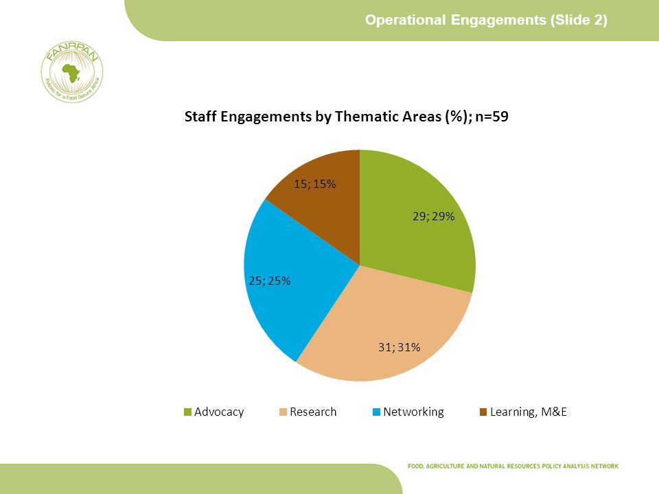 Operational Engagements (Slide 2)