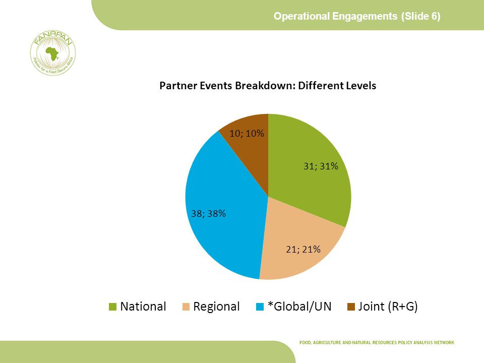 Operational Engagements (Slide 6)