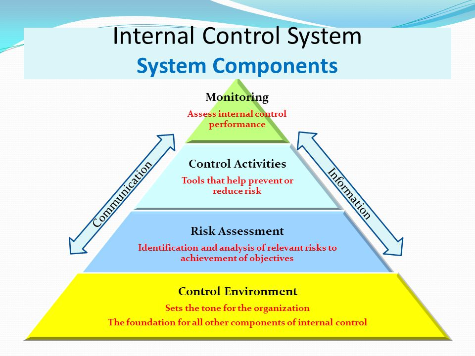 Monitoring Assess internal control performance Control Activities Tools that help prevent or reduce risk Risk Assessment Identification and analysis of relevant risks to achievement of objectives Control Environment Sets the tone for the organization The foundation for all other components of internal control Internal Control System System Components Communication Information