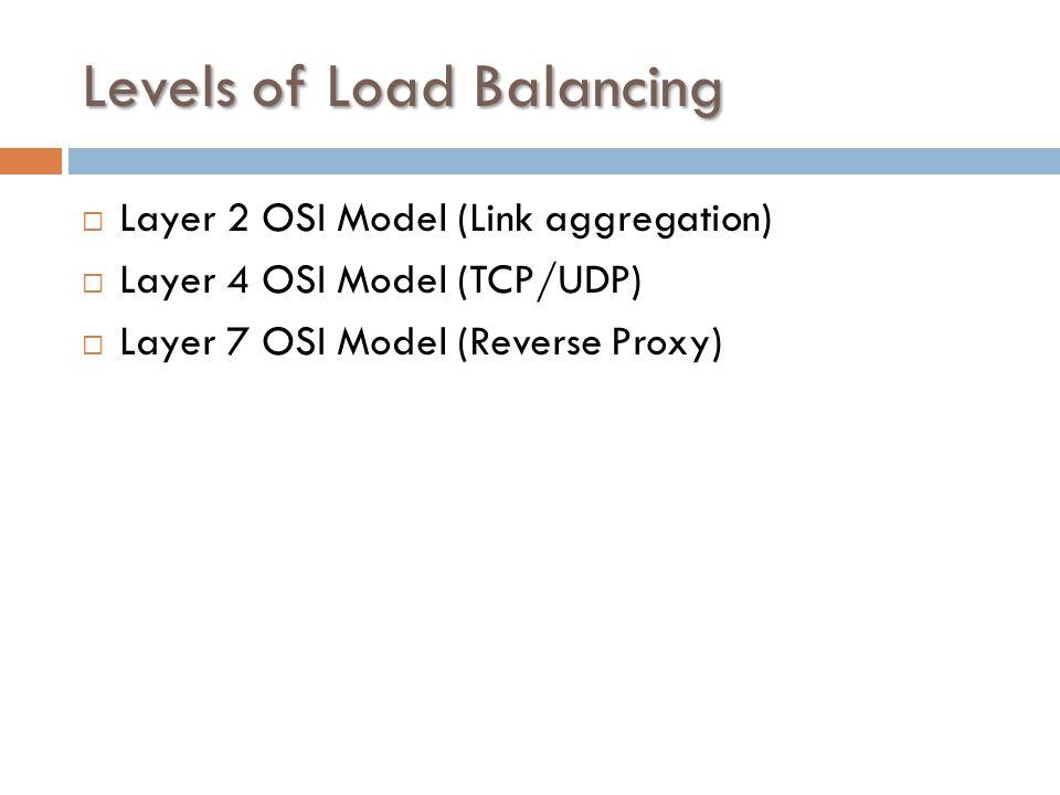 LOAD BALANCING Dawid Królak  Intro  Problem  Model OSI