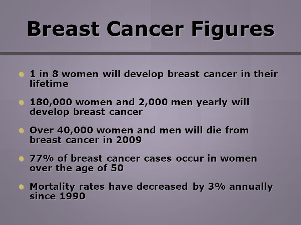 Breast Cancer Figures 1 in 8 women will develop breast cancer in their lifetime 1 in 8 women will develop breast cancer in their lifetime 180,000 women and 2,000 men yearly will develop breast cancer 180,000 women and 2,000 men yearly will develop breast cancer Over 40,000 women and men will die from breast cancer in 2009 Over 40,000 women and men will die from breast cancer in % of breast cancer cases occur in women over the age of 50 77% of breast cancer cases occur in women over the age of 50 Mortality rates have decreased by 3% annually since 1990 Mortality rates have decreased by 3% annually since 1990