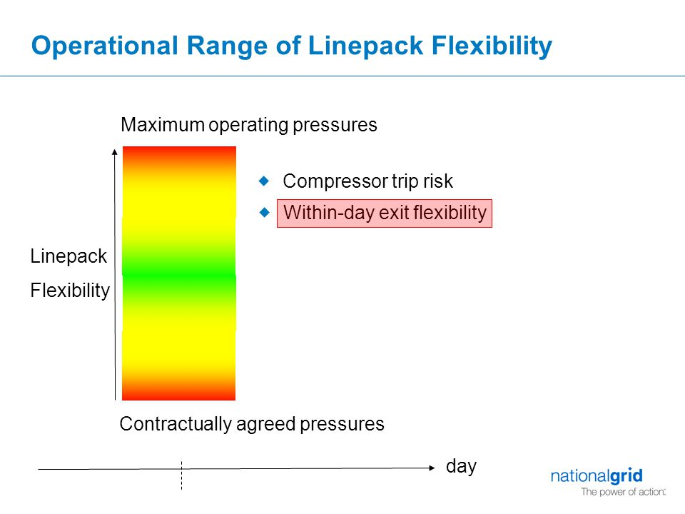 Operational Range of Linepack Flexibility Maximum operating pressures Contractually agreed pressures Linepack Flexibility  Within-day exit flexibility  Compressor trip risk day