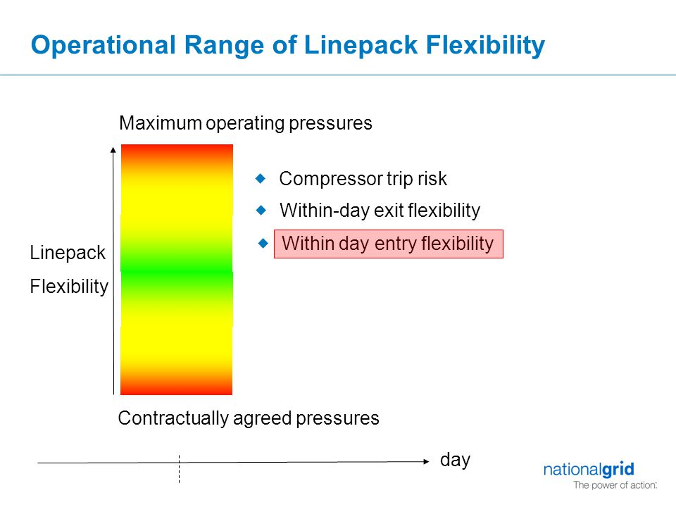 Operational Range of Linepack Flexibility Maximum operating pressures Contractually agreed pressures Linepack Flexibility  Within-day exit flexibility  Compressor trip risk  Within day entry flexibility day
