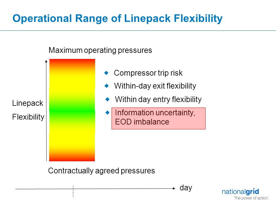 Operational Range of Linepack Flexibility Maximum operating pressures Contractually agreed pressures Linepack Flexibility  Within-day exit flexibility  Compressor trip risk  Within day entry flexibility day  Information uncertainty, EOD imbalance