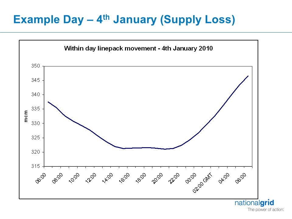 Example Day – 4 th January (Supply Loss)