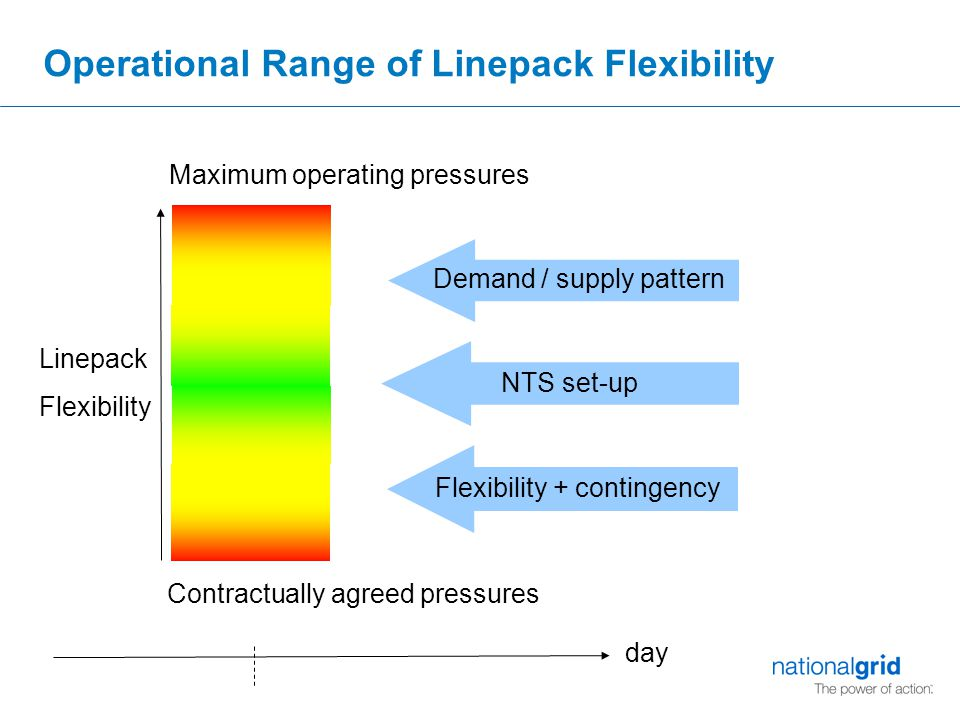 Operational Range of Linepack Flexibility Maximum operating pressures Contractually agreed pressures Linepack Flexibility day Demand / supply pattern Flexibility + contingency NTS set-up