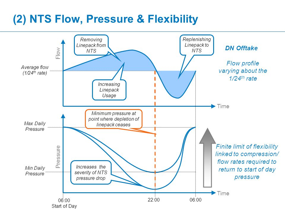 (2) NTS Flow, Pressure & Flexibility Time Flow Average flow (1/24 th rate) Pressure Time Max Daily Pressure Min Daily Pressure 22:00 06:00 Start of Day 06:00 Minimum pressure at point where depletion of linepack ceases Flow profile varying about the 1/24 th rate Finite limit of flexibility linked to compression/ flow rates required to return to start of day pressure Increases the severity of NTS pressure drop Increasing Linepack Usage Replenishing Linepack to NTS Removing Linepack from NTS DN Offtake