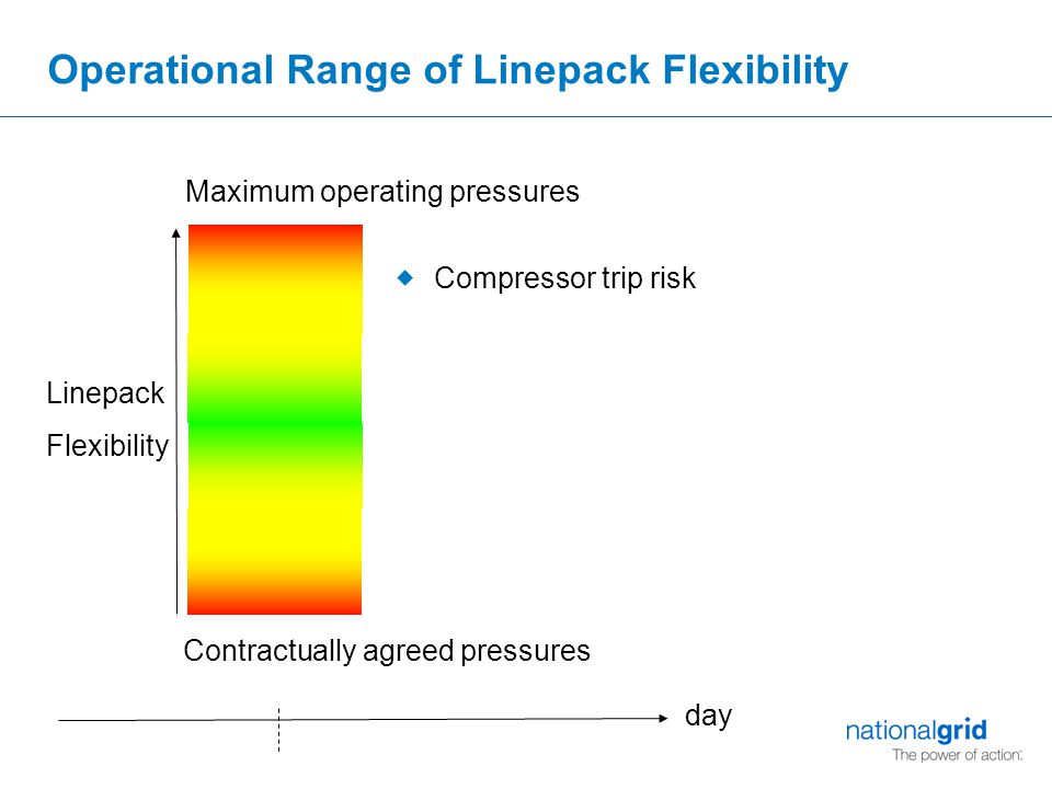 Operational Range of Linepack Flexibility Maximum operating pressures Contractually agreed pressures Linepack Flexibility  Compressor trip risk day