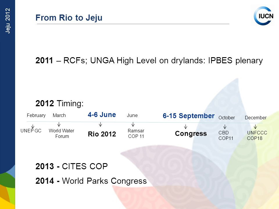 Jeju 2012 From Rio to Jeju 2011 – RCFs; UNGA High Level on drylands: IPBES plenary 2012 Timing: CITES COP World Parks Congress 4-6 June 6-15 September Congress Rio 2012 March World Water Forum February UNEP GC CBD COP11 UNFCCC COP18 OctoberDecember Ramsar COP 11 June