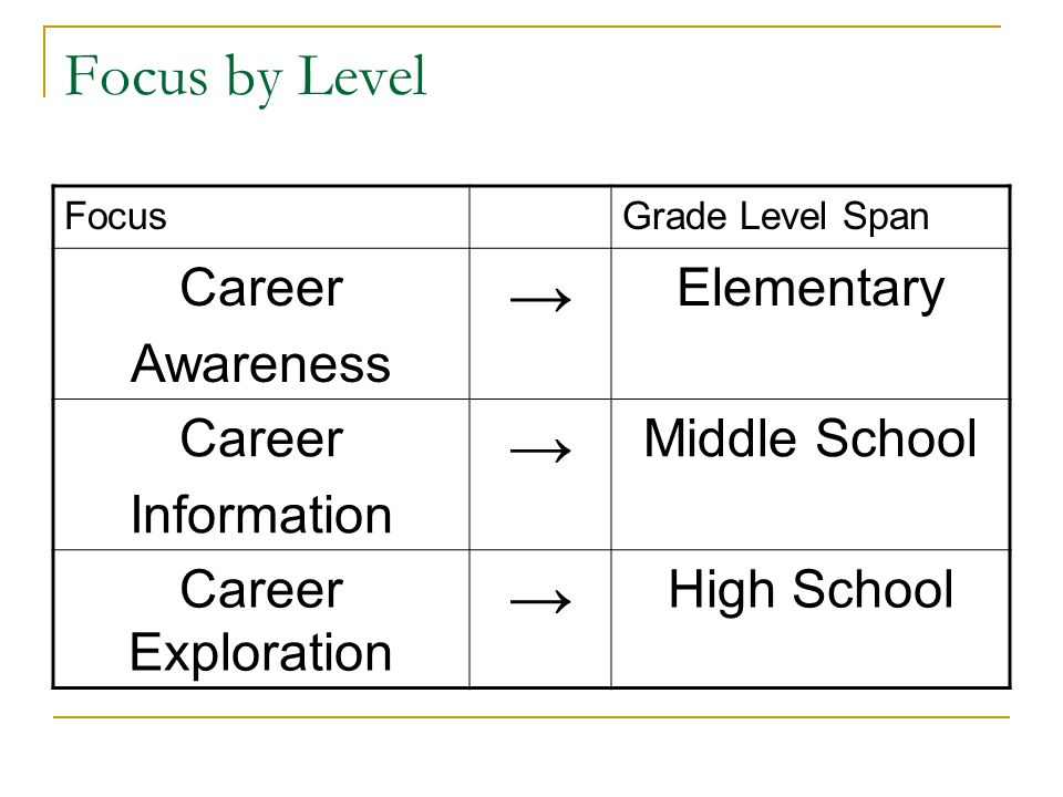 Focus by Level FocusGrade Level Span Career Awareness → Elementary Career Information → Middle School Career Exploration → High School