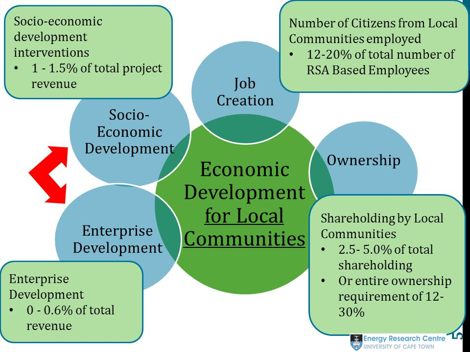 local economic development thesis This brief introduction highlights the various ways the academy approaches local economic development (led) the professionalization thesis argues that post-industrial sectors have reduced inequality by greatly expanding the middle classes and reducing the lower classes ( bell, 1973blair.