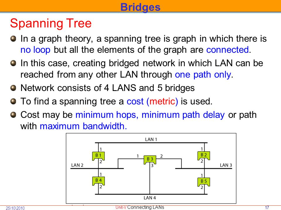 17 25\10\2010 Unit-V Connecting LANs Spanning Tree In a graph theory, a spanning tree is graph in which there is no loop but all the elements of the graph are connected.