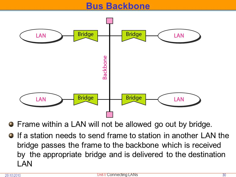 30 25\10\2010 Unit-V Connecting LANs Bus Backbone Frame within a LAN will not be allowed go out by bridge.