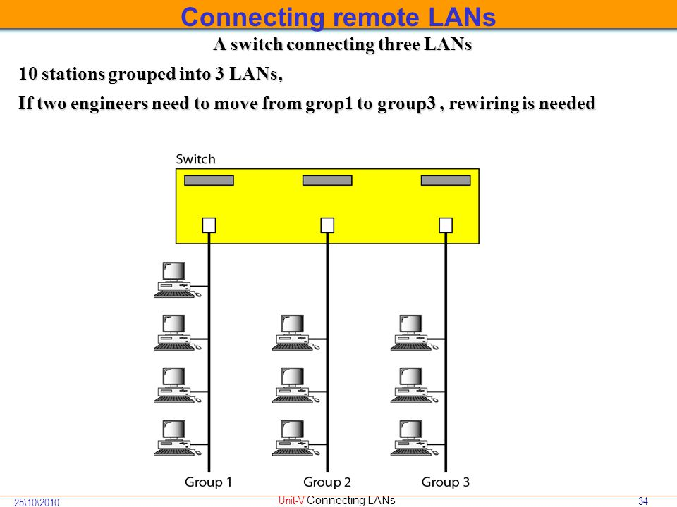 34 25\10\2010 Unit-V Connecting LANs A switch connecting three LANs 10 stations grouped into 3 LANs, If two engineers need to move from grop1 to group3, rewiring is needed Connecting remote LANs