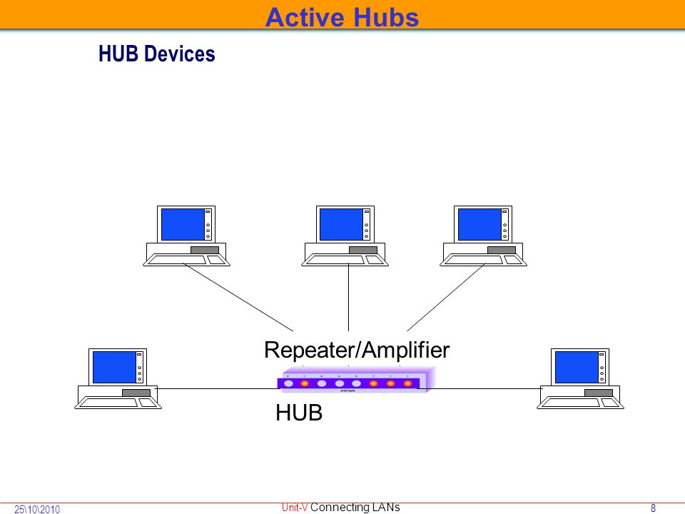 8 25\10\2010 Unit-V Connecting LANs HUB Devices HUB Repeater/Amplifier Active Hubs
