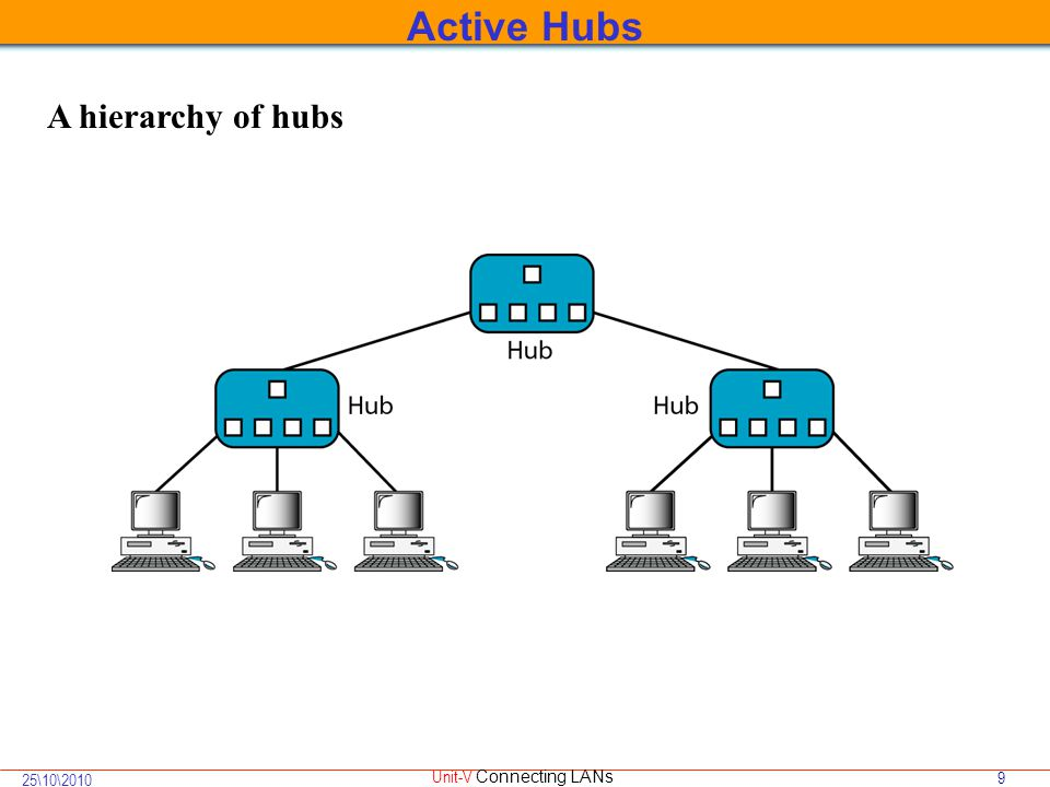 9 25\10\2010 Unit-V Connecting LANs A hierarchy of hubs Active Hubs