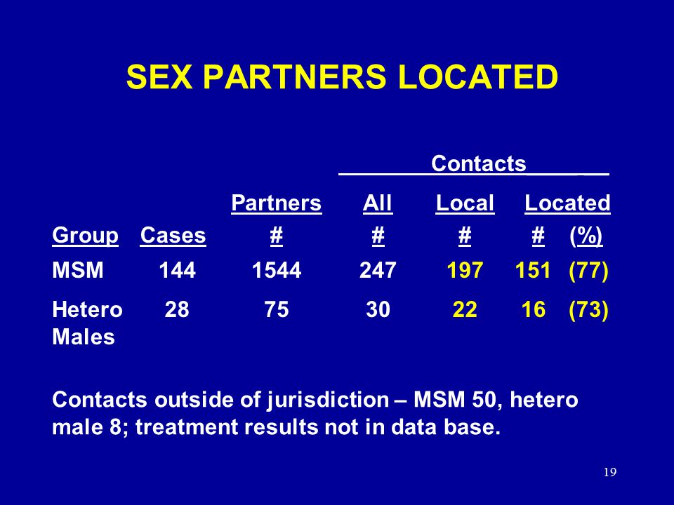 19 SEX PARTNERS LOCATED Contacts____ __ GroupCases Partners # All # Local # Located # (%) MSM (77) Hetero Males (73) Contacts outside of jurisdiction – MSM 50, hetero male 8; treatment results not in data base.