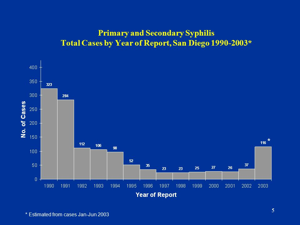 5 Primary and Secondary Syphilis Total Cases by Year of Report, San Diego * * * Estimated from cases Jan-Jun 2003