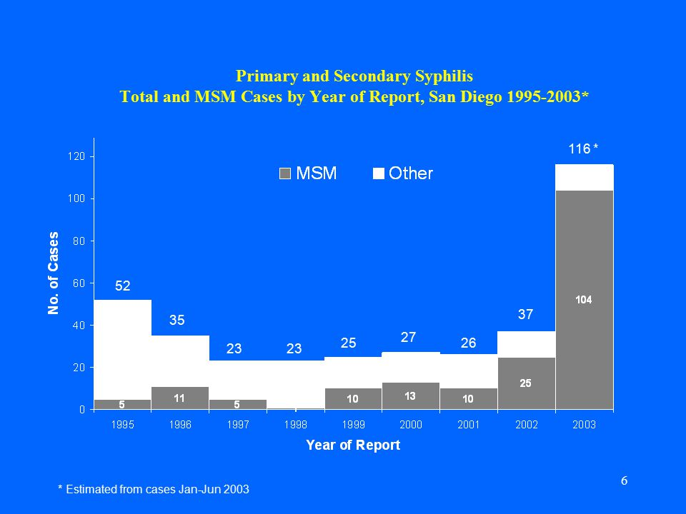 6 Primary and Secondary Syphilis Total and MSM Cases by Year of Report, San Diego * * * Estimated from cases Jan-Jun 2003